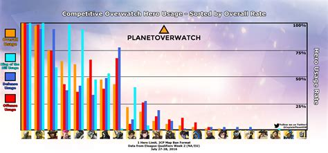 Affiliatewp Tiered Rates V1 1 overwatch tier list and meta report zenyattawatch overbuff overwatch statistics