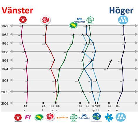 Parti Diagram Sverige 2018