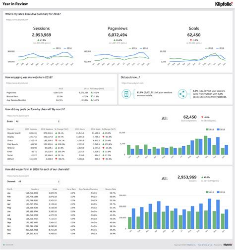 analytics template web analytics klipfolio
