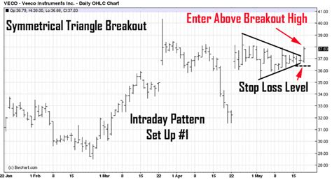 pattern day trader chart experts
