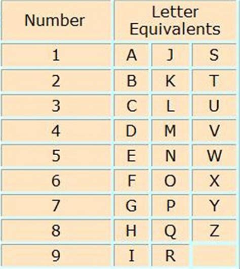 Letter Numerology pin seating chart template forums chat on