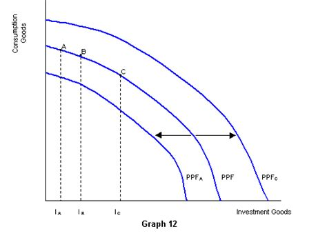 ppf section product possibility frontier irfani s ib economics blog