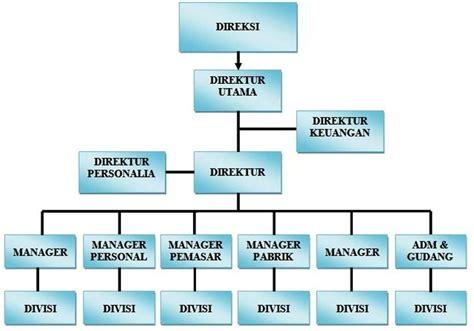 desain dan struktur dalam organisasi manajemen umum fungsi manajemen di suatu perusahaan berita transkerja