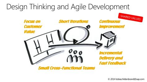 design thinking roles design thinking and agile development in a nutshell at