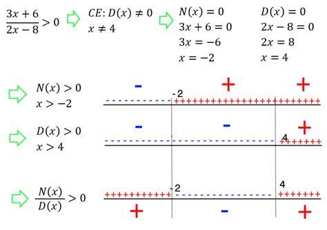 test equazioni di primo grado disequazioni fratte o frazionarie matematica romoletto