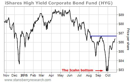 jp high yield fund bond investors are ignoring this dire warning the crux
