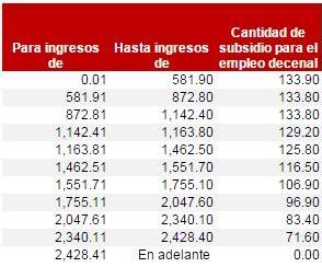 clculo subsidio al empleo 2015 tarifas y tablas isr 2015 rankia