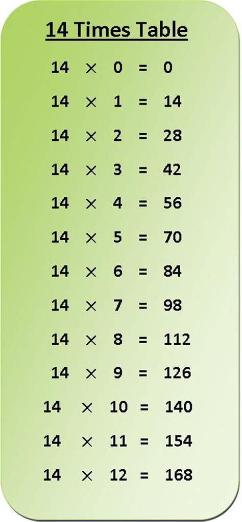14 Multiplication Table 14 times table multiplication chart exercise on 14 times