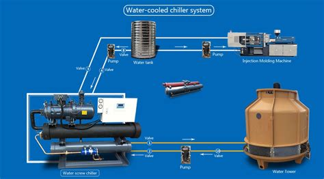 china factory supply kw hp water cooling chiller