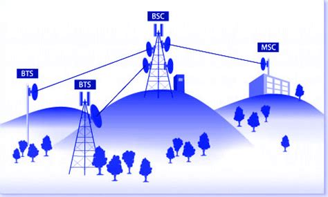 3g mobile network things to look in a mobile network company im4designs