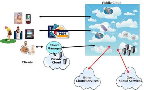 cloud computing visio stencils visio stencil cloud services