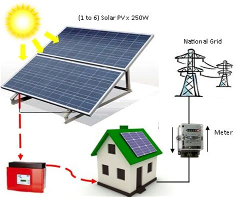 grid solar kits for homes solargrid kits grid tie electricity free energy shop eu