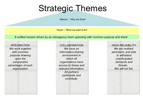 strategic themes exles exle balanced scorecard for govt agency notional