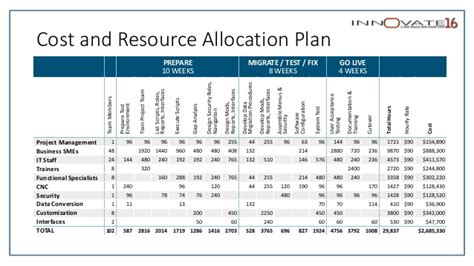 Project Management Resource Allocation Template