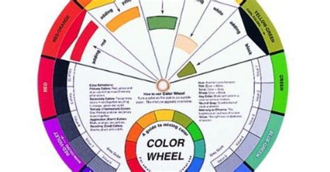 mixing guide by color wheel company not just for mixing paint colors but also colors