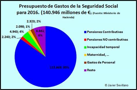 cuota seguridad social empleadas del hogar 2016 tramos seguridad social empleadas hogar 2016 tramos