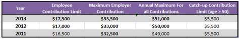2013 401k contribution limit 2013 maximum contribution limits saving to invest