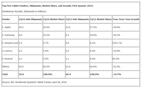 Hp Ios Android Tablet idc releases q2 tablet pc marketshare windows still