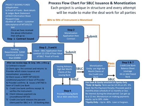 process flow chart sblc issuance and monetization