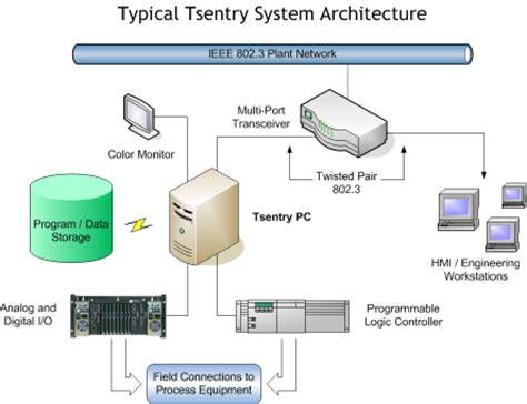 what is a system architecture diagram tsentry system architecture