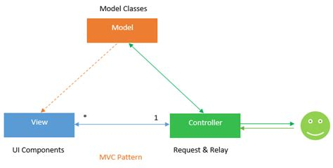 Design Pattern Mvc Adalah | explain mvc design pattern computer tricks and tips for