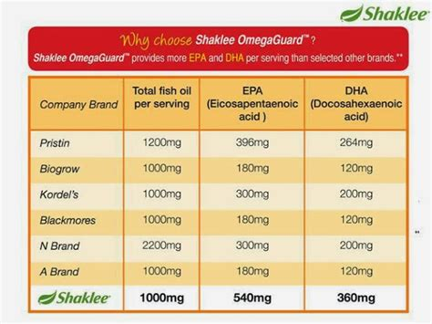 Minyak Ikan Hpa masalah kolestrol tinggi mauceriasokmo