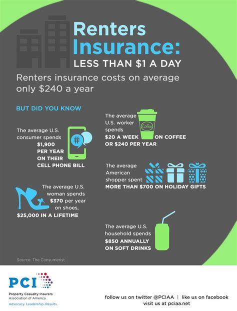 tenant house insurance 25 best ideas about renters insurance on pinterest e