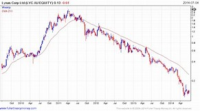 Image result for lynas stock