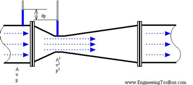 nozzle design criteria start classes principlesofdesign allograftpreservation