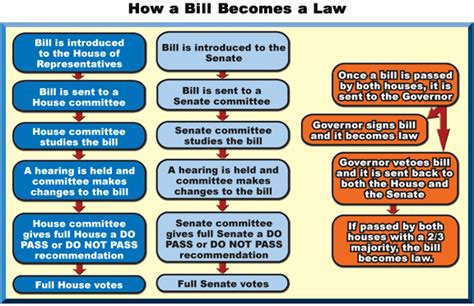 how a bill becomes a flowchart for dakota legendary dakota studies