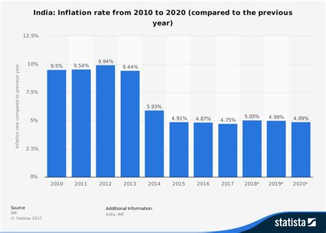 Rate Search Inflation Rate Images