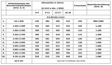 duesseldorfer tabelle gabriele geiger fachanw 228 ltin f 252 r familienrecht neuwied