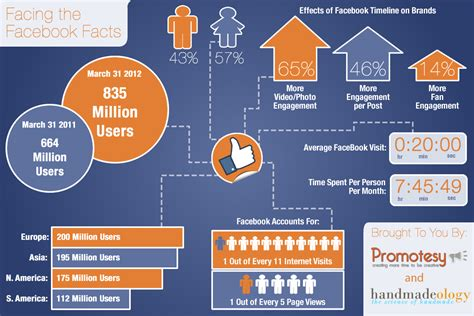 Columbia Mba Facts And Statistics by Facing The Facts Handmadeology