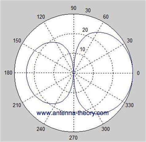 radiation pattern youtube antennas pattern 171 free knitting patterns