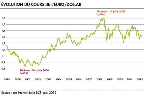 ã Change De En Taux De Change La Finance Pour Tous