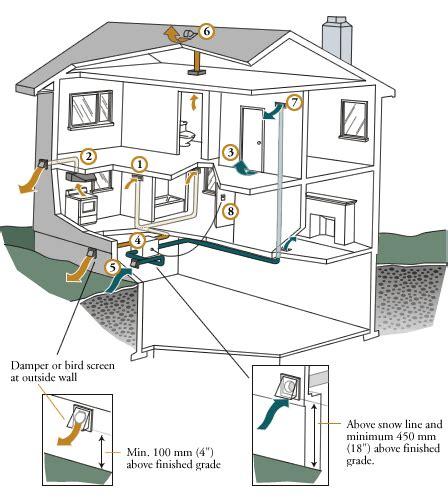 Ventilation system for commercial kitchen 305