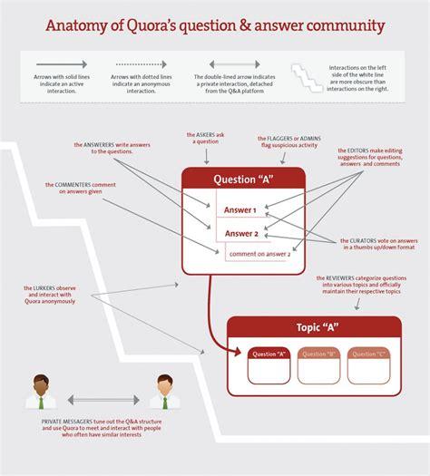 home design quora 100 home design quora the pace of reading in quora