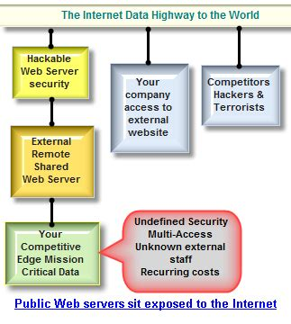 website security concerns for websites