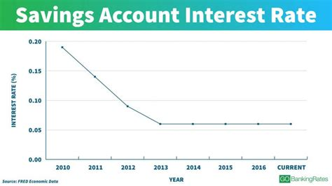bank account interest rates see interest rates the last 100 years gobankingrates
