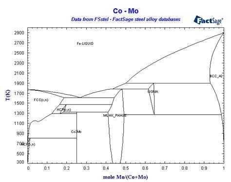 co mo diagram mo diagram for co 28 images molecular orbital diagram