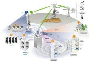 Wifi Untuk Kantor jasa instalasi jaringan lan wan wifi stmik ppkia
