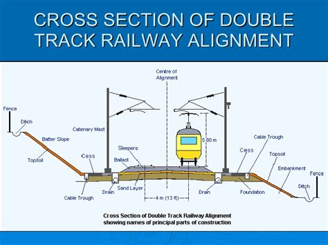 train track section bangladesh railway comunication