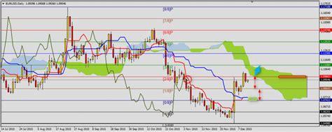 forex cypher pattern dubai stock options vested forex ichimoku kinko hyo strategy dubai stock options