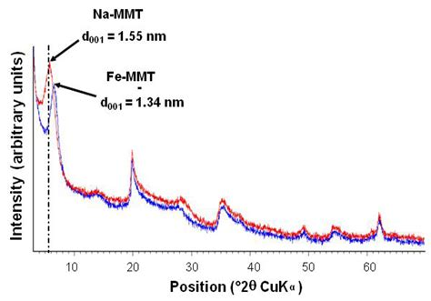 montmorillonite x ray diffraction pattern nanomaterials free full text maghemite intercalated