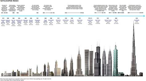 worlds tallest building 2014 china s epic skyscraper construction spree a harbinger of