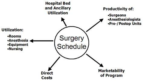 operating room scheduler description operating room scheduling operating room management