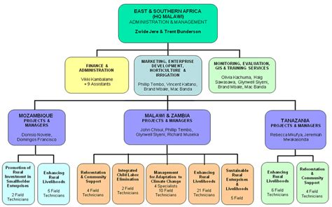 Mba Telecommunications by Understand The Organizational Structure Of Att Inc A Us