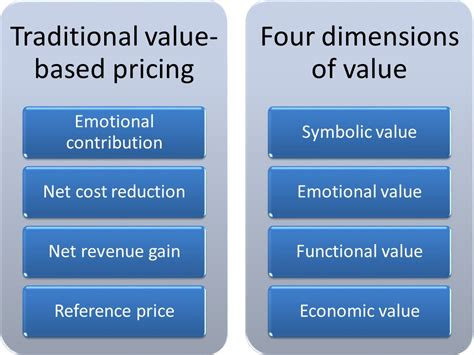 what should be the dimensions and cost of a small lap pool value based pricing and the four dimensions of value