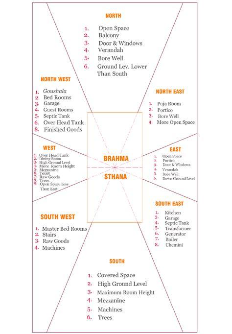 Vastu Remedies For South Facing Kitchen by Extraordinary Hindu Vastu House Plan Contemporary Best