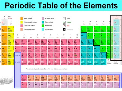 where are the noble gases on the periodic table pict the